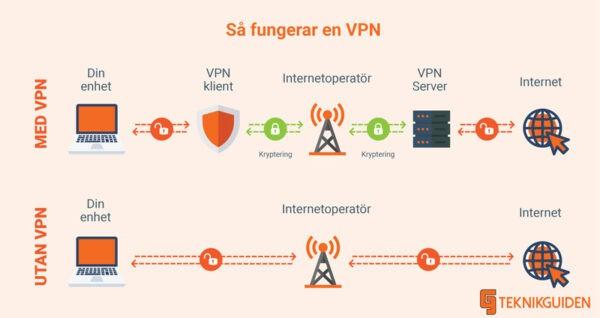 SA fungerar vpn infogram Teknikguiden 1